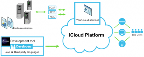 Dịch vụ Thiết lập hệ thống Cloud